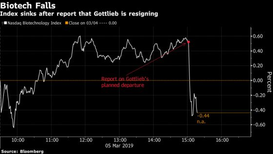 Biotech Stocks Tumble as FDA Commissioner Gottlieb to Resign