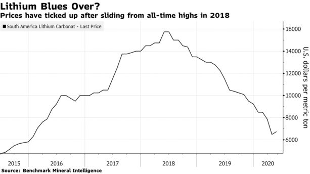 Prices have ticked up after sliding from all-time highs in 2018