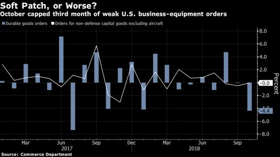 Another Warning Sign That the U.S. Economy Will Slow Next Year