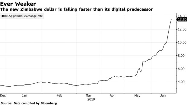 The new Zimbabwe dollar is falling faster than its digital predecessor