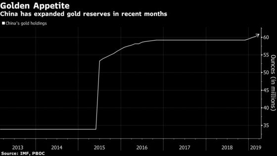 China Is on a Big Gold-Buying Spree