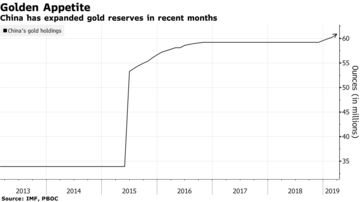China has expanded gold reserves in recent months