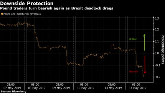 Advice From Fund Managers? Sell the Pound