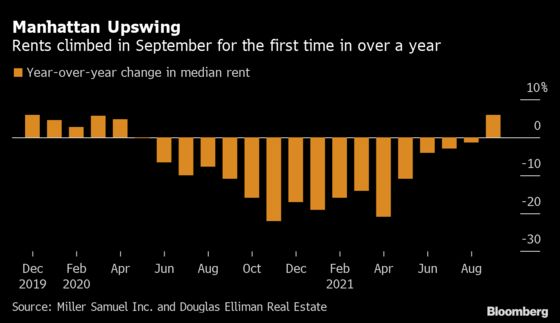 Manhattan Rents Rise for the First Time Since Covid's Early Days