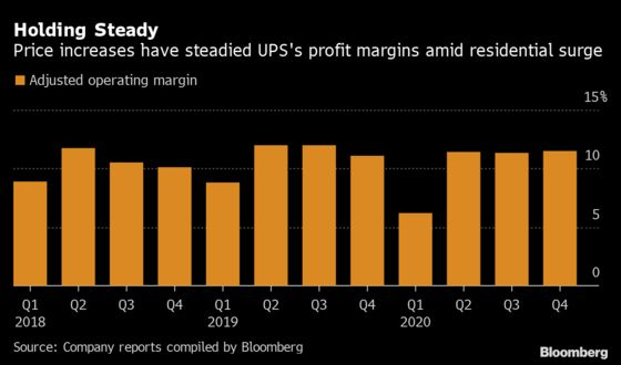 UPS CEO Sees Wider Profit Margins in 2021 After 'Turning Point'
