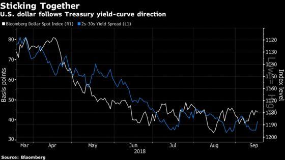 Dollar and Treasury Curve Show Economy Concerns, BNY Mellon Says