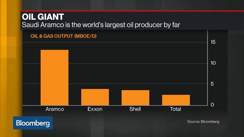Aramco's Giant Profit Dwarfs Earnings of 163 Saudi Stocks