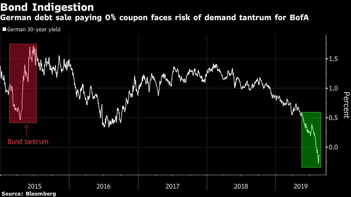 Germany to Test Haven Demand as Ultra-Long Bond Coupon Set at 0%
