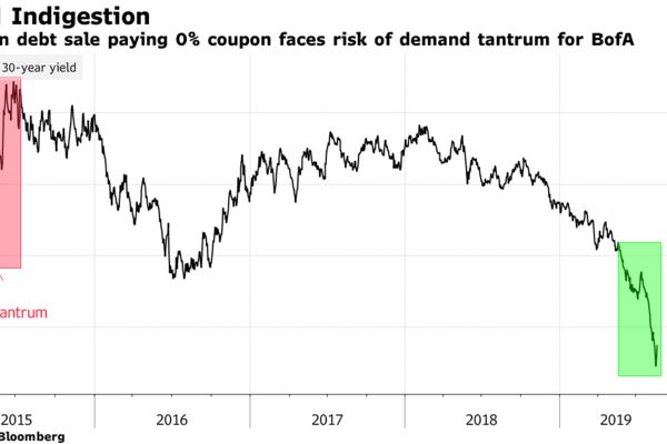 German debt sale paying 0% coupon faces risk of demand tantrum for BofA
