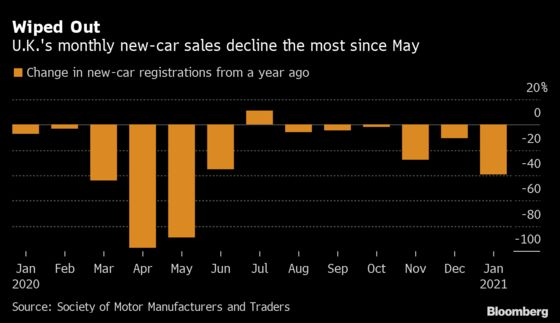 U.K. Car Sales Start Year at 51-Year Low With Dealers Shut
