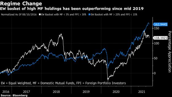 Scandal-Weary Indian Fund Managers Outperform Foreign Rivals