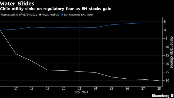 A Safe Bet on Water Turns Into Biggest Loser in Emerging Markets
