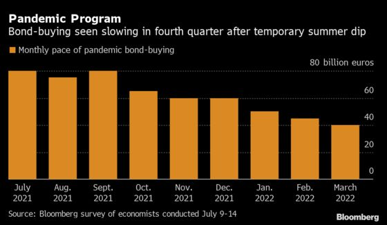 ECB Seen Changing Words Now, Bond-Buying Later With New Strategy