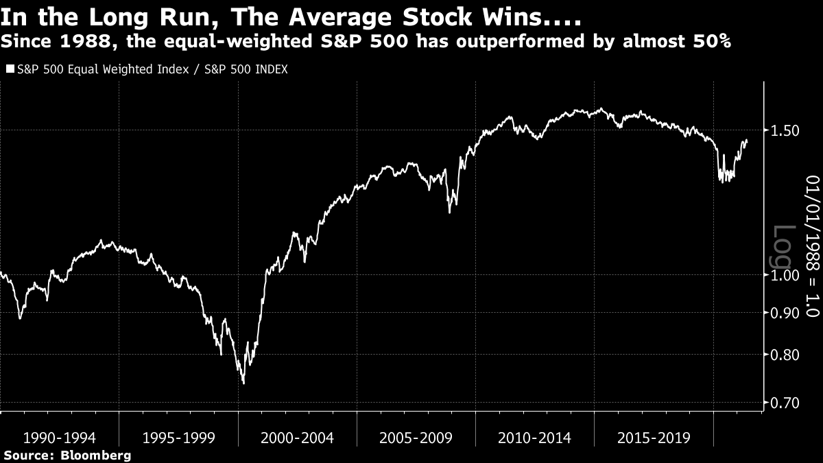Since 1988, the equal-weighted S&P 500 has outperformed by almost 50%