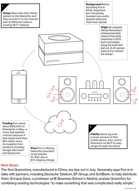 Gramofon Turns Your Stereo Equipment Into a Cloud Music Player