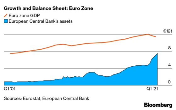 Central Banks Face New Balancing Act With Their Huge Asset Piles