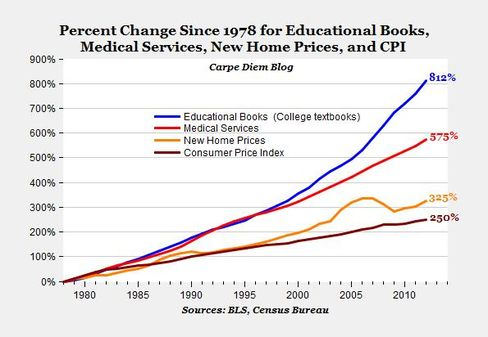 In the past three decades, the price of college textbooks has risen faster than the price of medical care and home care.
