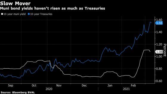 Muni Bonds Prove a Refuge for Investors Hiding From Rising Rates