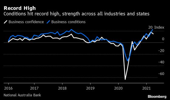 Australia Recovery Strengthens as Business Conditions Hit Record