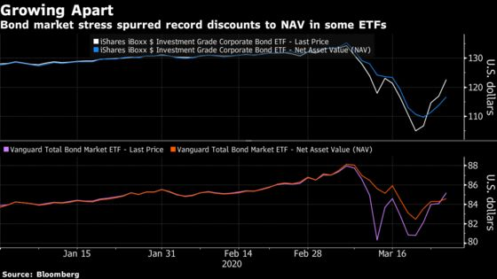 Fed Is Buying Credit ETFs But One Hedge Fund Is Shorting Them
