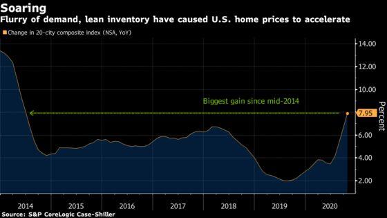 U.S. 20-City Home Price Index Posts Biggest Gain Since 2014
