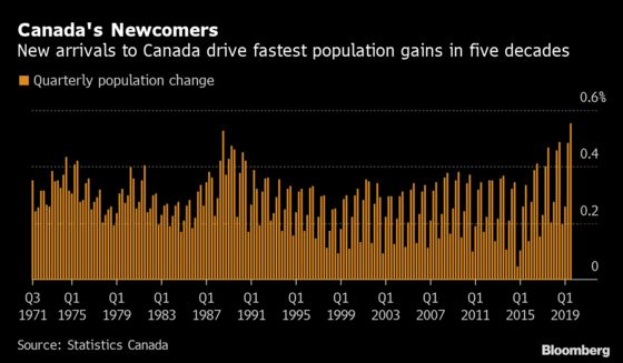 Loonie Traders Buoyed by Fastest Population Growth Since 1971