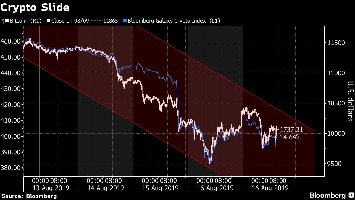 Bitcoin Is Posting Biggest Weekly Decline Since November