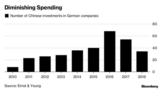 Chinese Investment in Germany Plunged in Second Half, EY Says