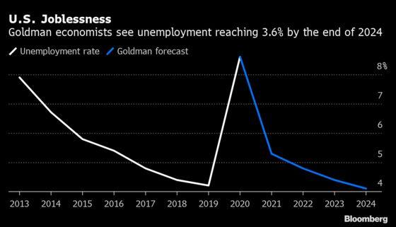 Goldman Raises U.S. Forecast After Democrats Win Senate