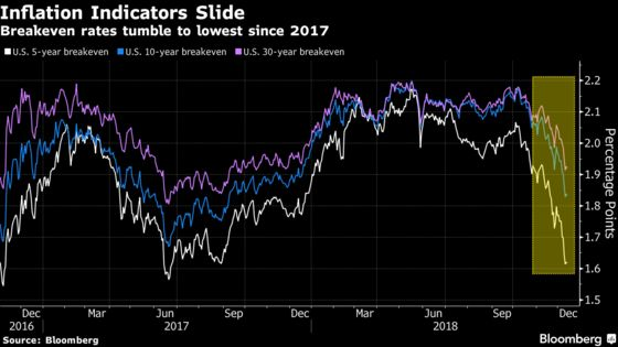 Goldman andCiti Clash With Bond Traders' Dimming View of Inflation