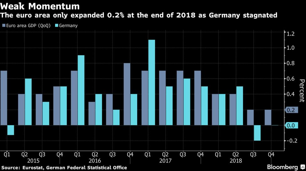 The Euro Area Only Expanded 0 2 At The End Of 2018 As Germany Stagnated