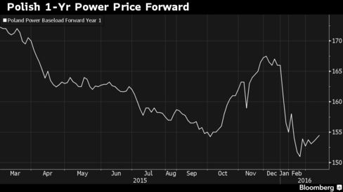 Polish power prices declined to lowest since Dec. 2013 last month.