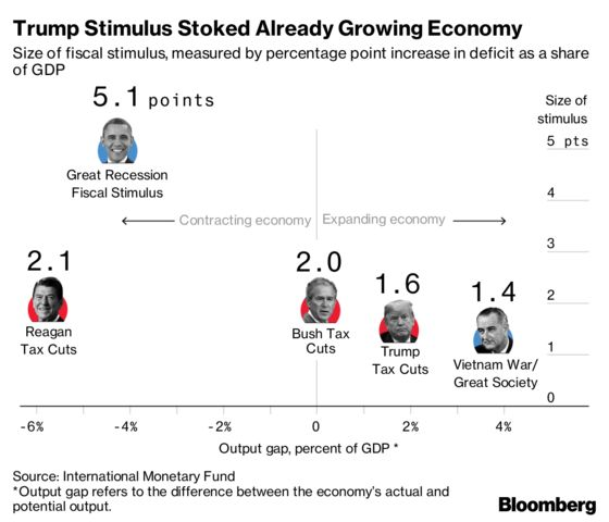 A Synchronized Slowdown Is Looming: World Economy This Week