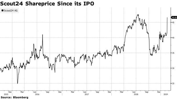 Scout24 Shareprice Since its IPO