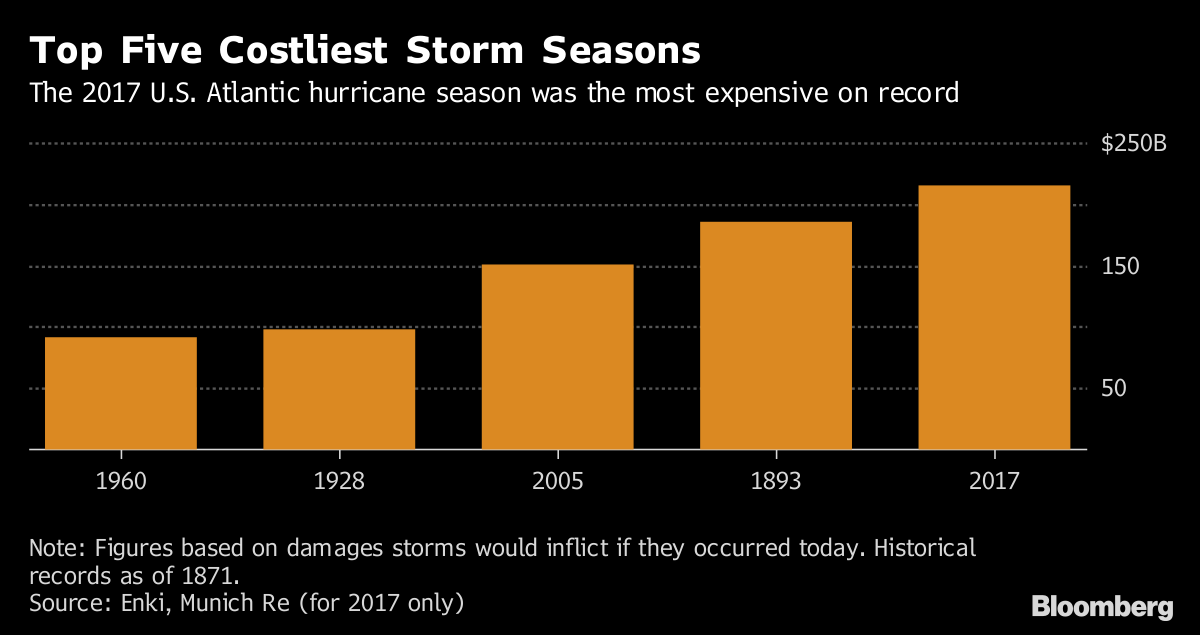 Forecasters calling for another busy hurricane season in 2018
