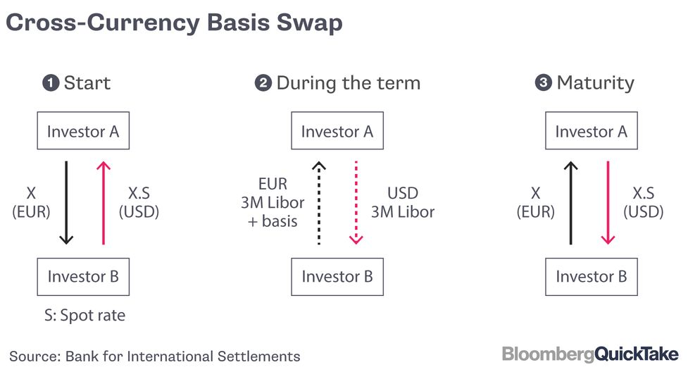 Why Cross-Currency Basis Swaps Are Year-End Focus: QuickTake Q&A