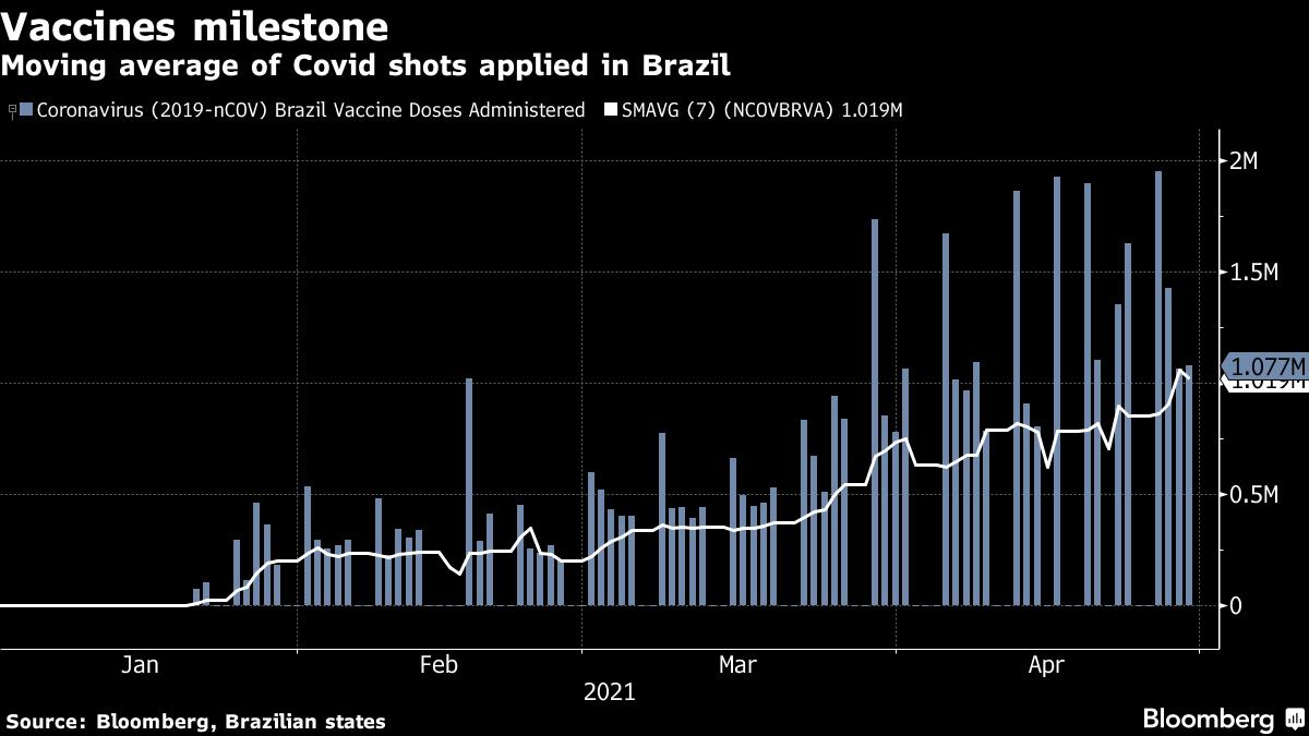 Média móvel de tiros Covid usados no Brasil