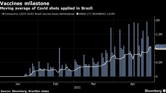 Brazil Hits 1 Million a Day Vaccine Goal but Risks Abound