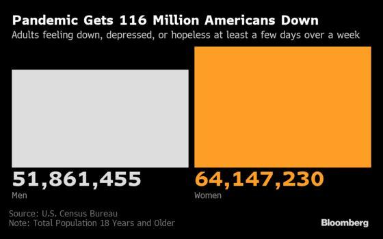 U.S. Cases Rise 1.5%; Americans Defer Medical Care: Virus Update