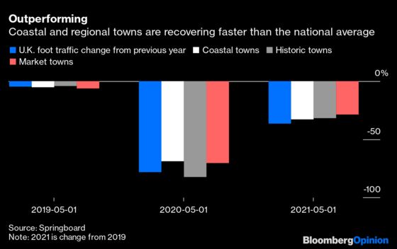 Britain's Lockdown Legacy? The Revival of Smaller Towns