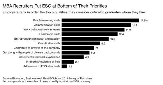 MBA Recruiters Rank Candidates' ESG Experience Dead Last