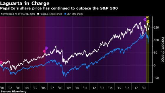 Pepsi Gets a Pass as Shares Rise Despite Weak Profit Outlook