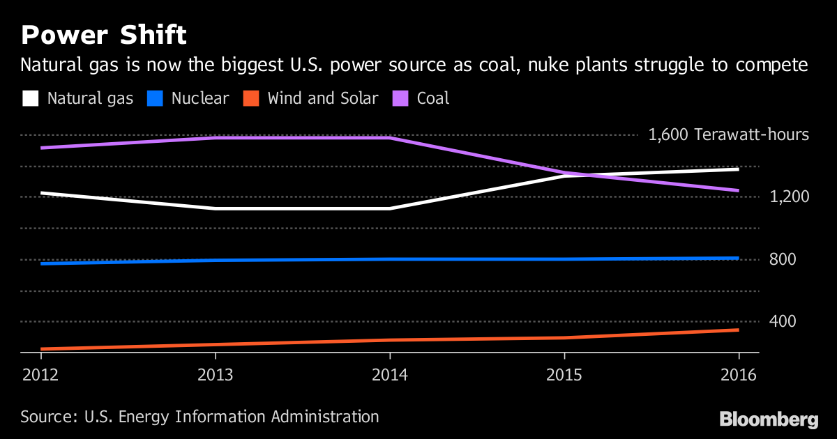 Coal CEO Blasts Federal Agency's Decision On Power Grid