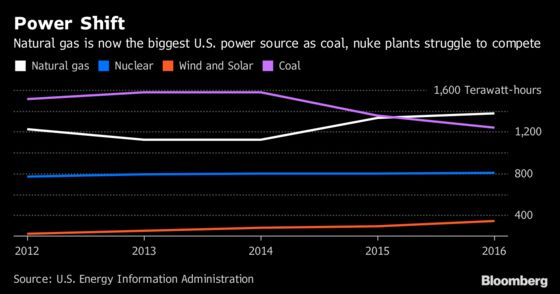 The Real Barrier to Trump's Coal Bailout? His Own Appointees