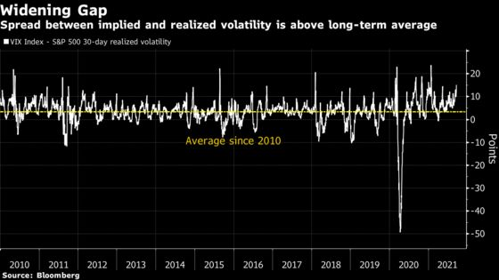 Wall Street Traders Were All Hedged Up for Volatility Like This