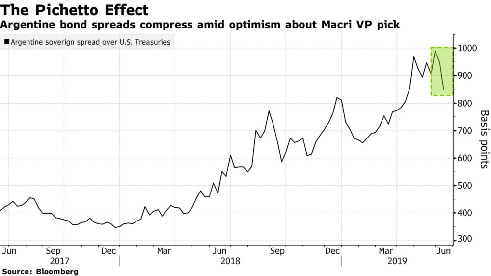 Argentina's Rally Is 'Too Far, Too Fast' After a Blockbuster Week