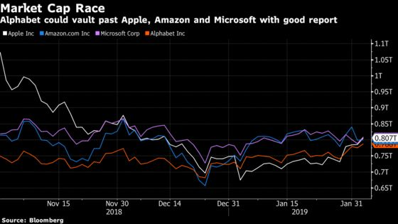 Alphabet Earnings Rally Could Catapult It Into the Market Value Lead