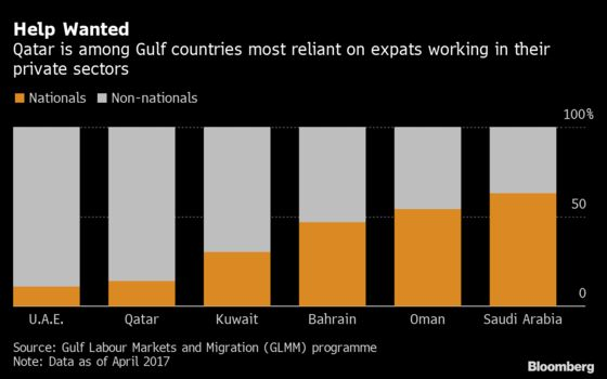Qatar's Next Gambit After World Cup? Convincing Expats to Stay
