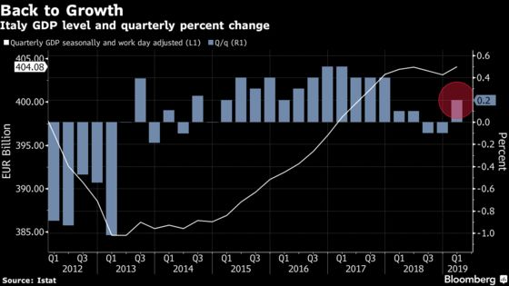 Italy Exits Its Slump as Output Grows More Than Forecast