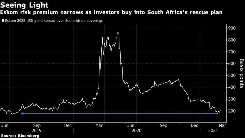 Eskom risk premium narrows as investors buy into South Africa's rescue plan